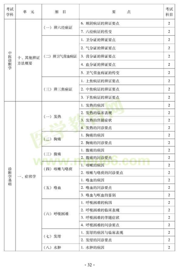 2012年中医妇科中级专业技术资格考试大纲——相关专业知识(专业代码331)