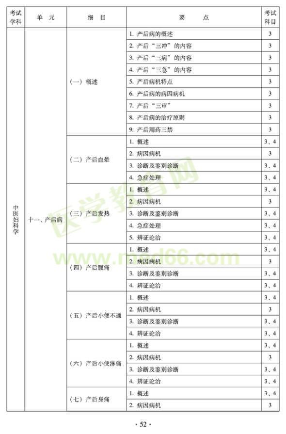 2012年中医妇科中级专业技术资格考试大纲——专业知识与专业实践能力(专业代码331)