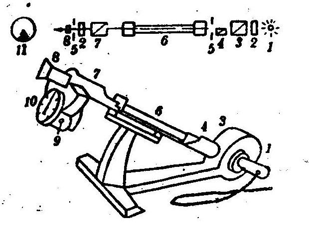 旋光仪又称旋光计,大致外形及各部位名称见图。旋光仪是研究物质旋光性的仪器,常用于测定平面偏振光通过具有旋光性物质的旋光度的大小和方向,从而定量测定旋光物质的浓度;确定某些有机物分子的立体结构。 1、结构简介  1-光源2-透镜3-起偏镜4-小尼科耳 5-光栏6-旋光管 7-检偏振镜8-目镜 9-螺旋10-刻度盘11-视野 仪器的光学系统以倾斜20°的角度安装在底座上。光源采用20瓦钠光灯(波长λ=5893?)。仪器采用双游标读数,以消除刻度盘的偏心差。刻度盘分为360格,每格1&de
