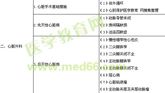 2013年胸心外科学专业实践能力考试大纲