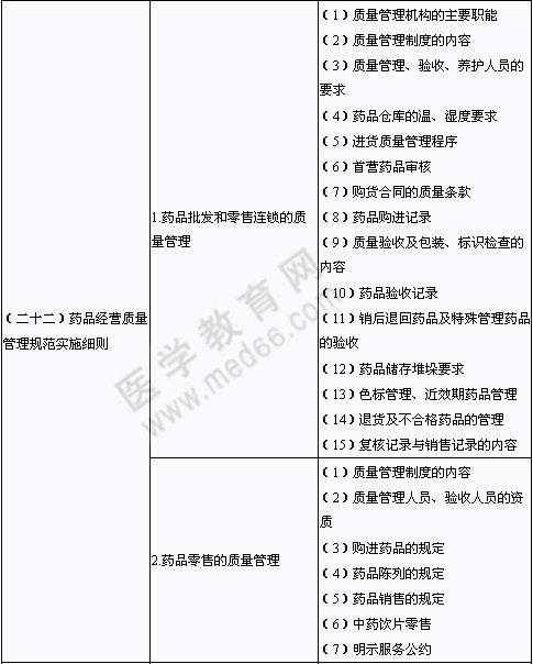 2013年执业药师考试大纲――药事管理与法规