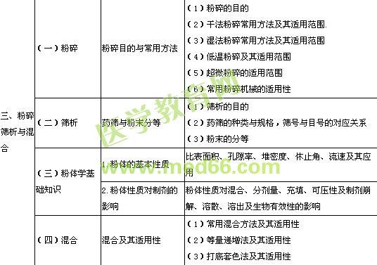2014年执业中药师考试大纲中药药剂学(含中药炮制)部分
