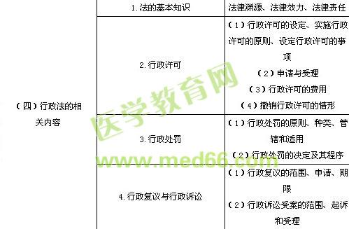 2014年执业药师考试大纲《药事管理与法规》