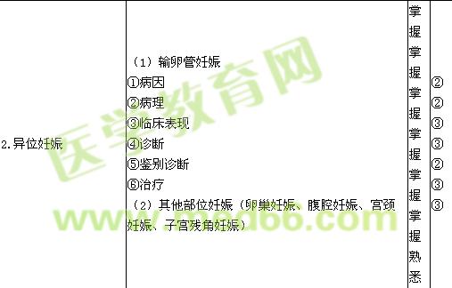 2015妇产科主治医师大纲(7-12单元)