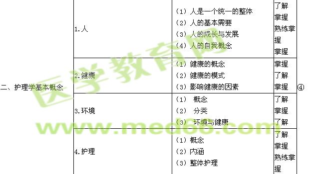 2019年初级护师考试大纲-基础护理学