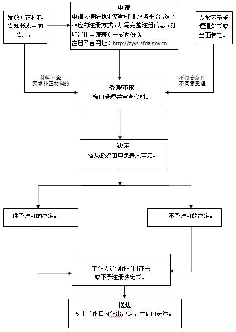 执业药师注册流程图