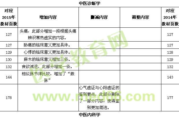 2015年中医执业医师大纲