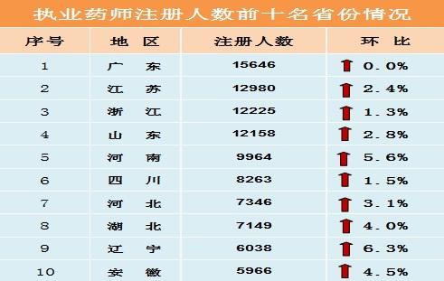 四个省市执业药师注册人数已经过万