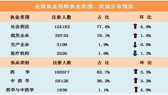 社会药店执业药师超过12万人
