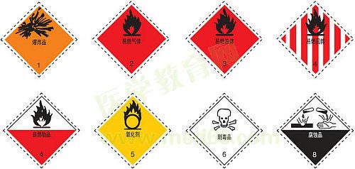 危险化学品图标