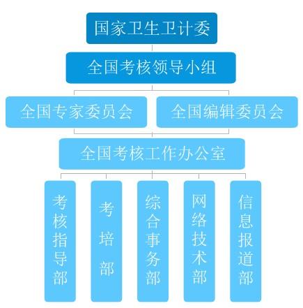 定期考核组织结构图
