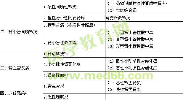 2016肾内科学主治医师专业实践能力大纲.doc