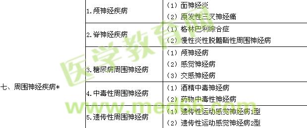 2016神经内科学主治医师专业实践能力大纲.