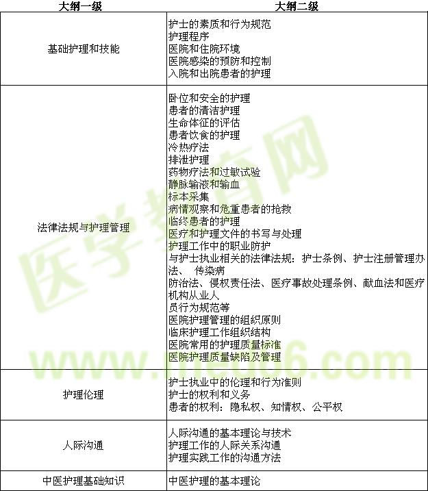 2018年护士执业资格考试大纲