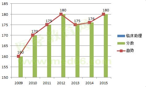 2009-2015临床助理医师考试合格分数线对比及变化趋势