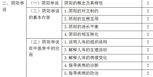 2019年初级中药师考试大纲-相关专业知识