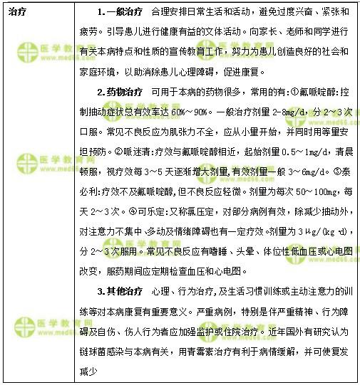 儿科主治医师考试:《答疑周刊》2018年第23期
