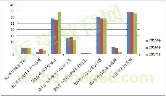 2017年河南郑州执业药师考后审合格名单图片