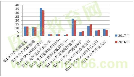 胜博发娱乐官方指定唯一入口注册登录游戏_2017年执业药师考试考情分析