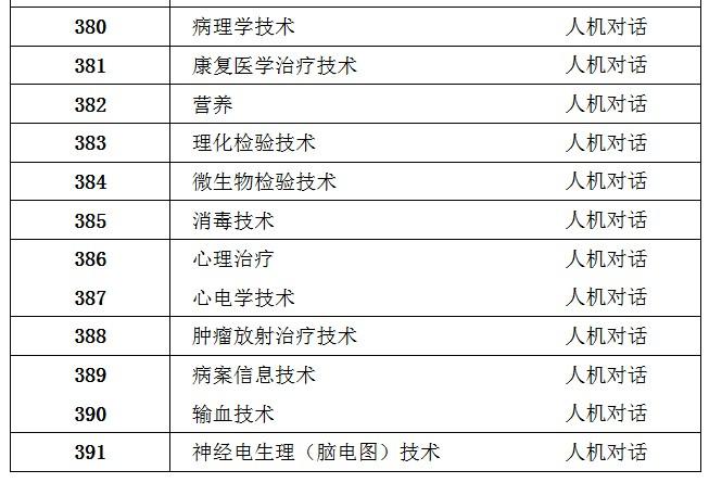 sbf_胜博发_胜博发娱乐_胜博发手机登录注册_【官方】2018年卫生专业技术资格考试专业目录及考试方式