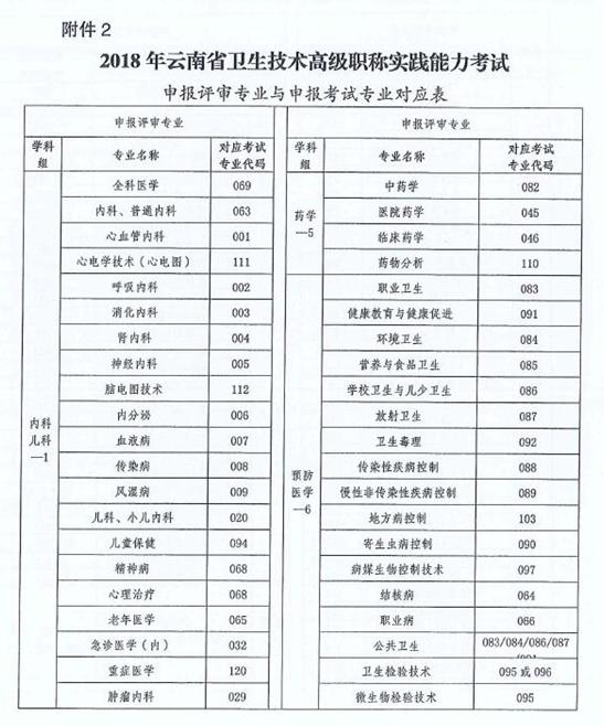 胜博发娱乐官方指定唯一入口注册登录游戏_云南省2018年卫生技术高级职称实践能力考试的通知