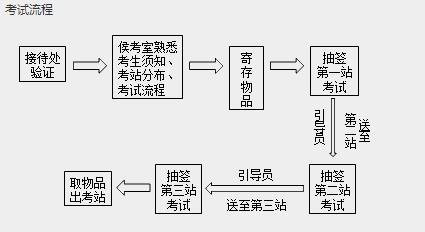 中医执业医师实践技能考试流程和具体内容