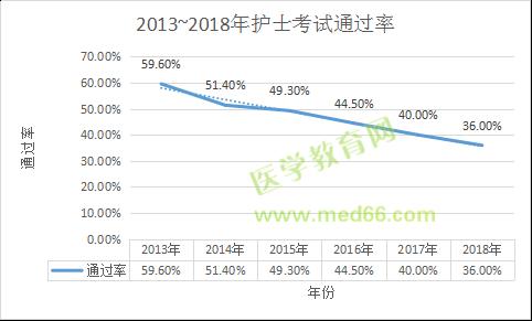 2013年-2018年护士考试通过率