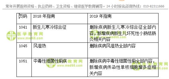 2019年临床执业医师官方辅导教材变动-儿科系统