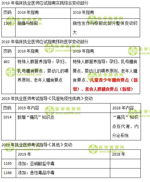 2019年临床执业医师实践综合、预防、风湿免疫及其他科目教材变化