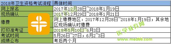 2018年检验职称考试报名时间!