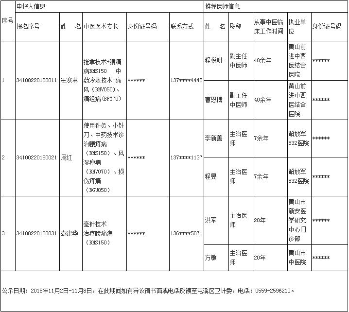 屯溪区2018安徽中医医术确有专长人员医师资格考核申报人员信息公示表