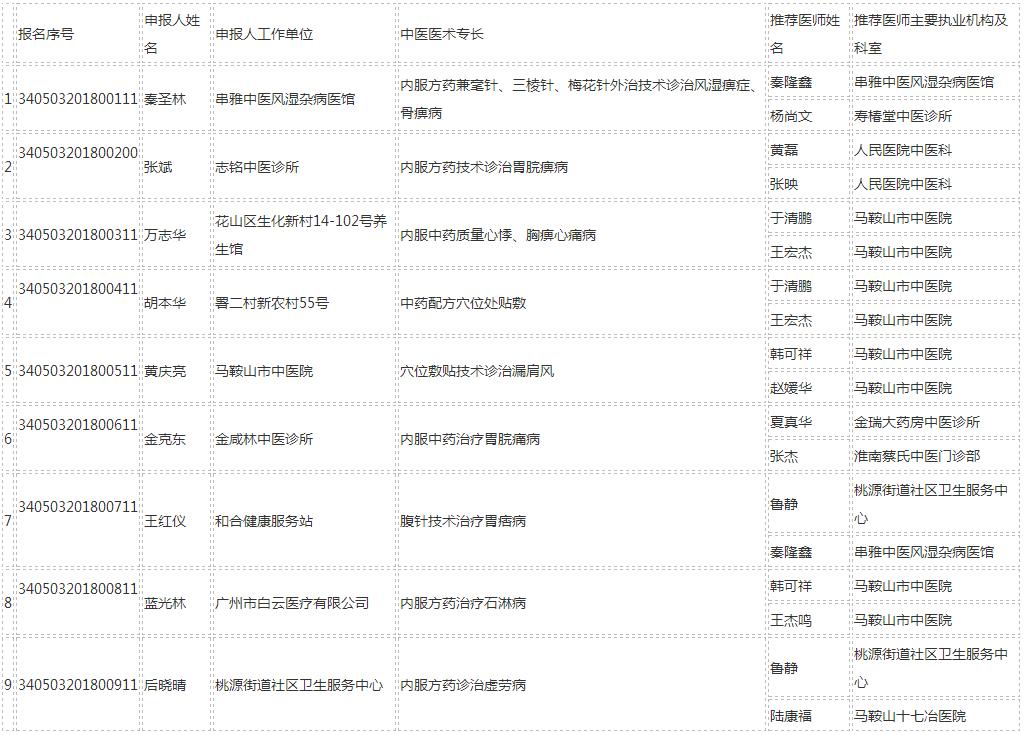 花山区参加安徽省中医医术确有专长人员医师资格考核人员信息公示