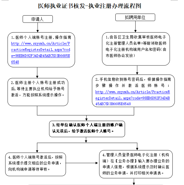 执业助理医师注册流程图