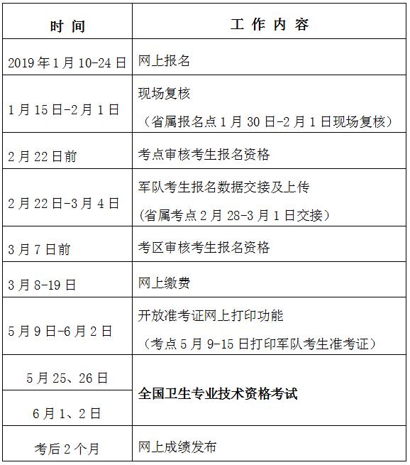 福建省2019年卫生专业技术资格考试报名及现场确认通知