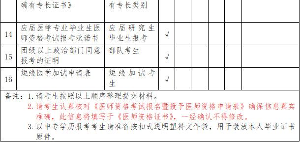 2019年云南昆明国家执业/助理医师资格考试现场审核通知