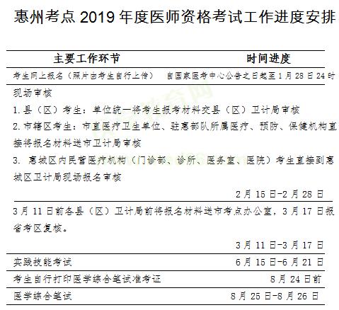惠州市2019年医师资格考试报名