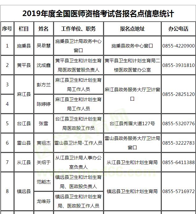 贵州黔东南州2019年医师资格考试报名