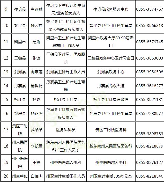黔东南州2019年医师资格考试报名