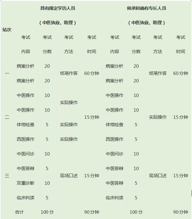 中医执业医师高中证明_中医执业医师证_中医执业医师证图片