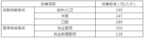 四川成都锦江区2019年医师资格考试收费标准及缴费方式!