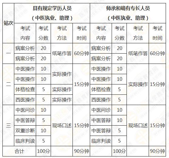 2019年中医实践技能操作合格成绩分享