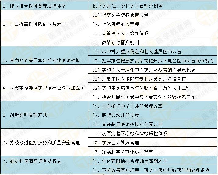 中国医师注册人数