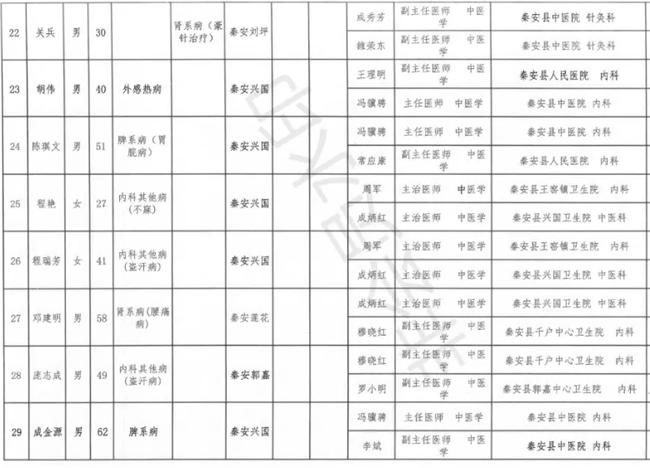 秦安人口_甘肃省2020年公开选聘行政村专职化党组织 书记秦安县拟选聘人员公
