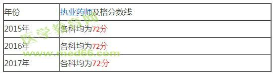 四川执业药师考试时间图片