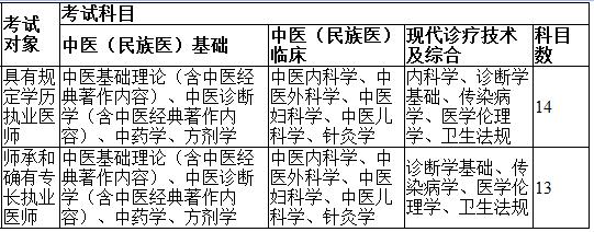 中医执业医师考试科目