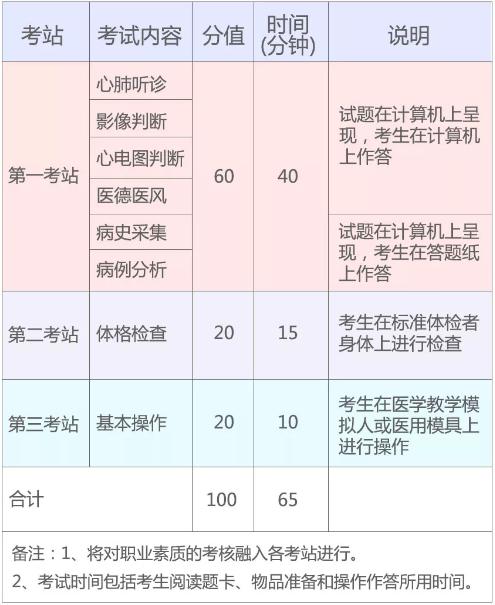 2019年国家医师资格实践技能考试(湖北考区)考生须知