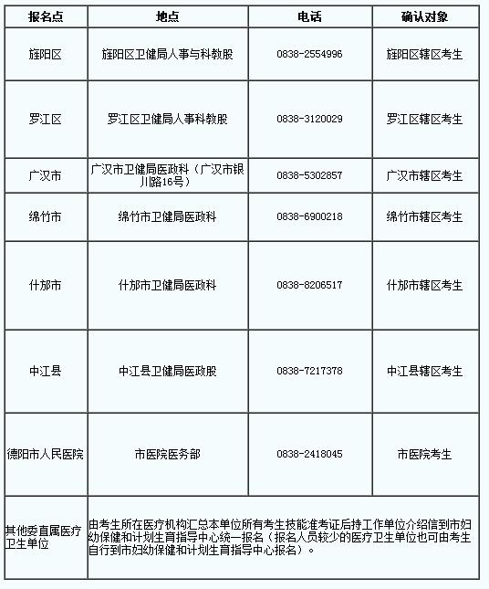 四川德阳市2019年国家医师资格综合笔试缴费时间∣地点∣方式公告!