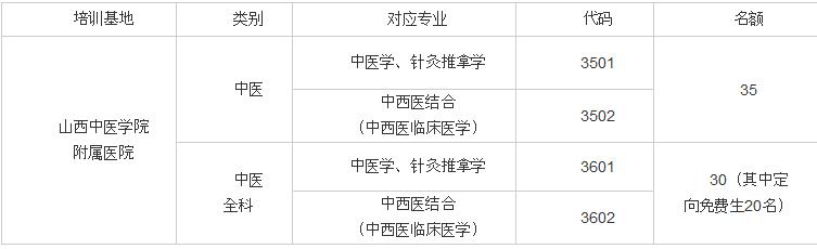 中医执业医师规培图片