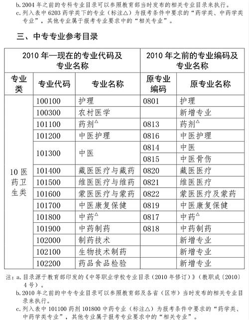 人事网官宣:2019年执业药师报考条件官方解读!