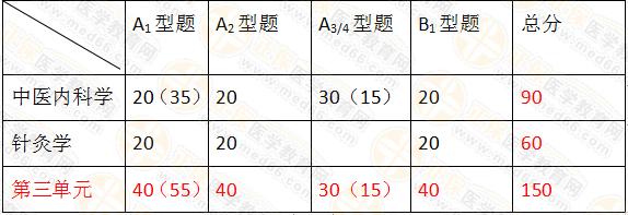 2019年中医执业医师笔试考试科目及分值占比